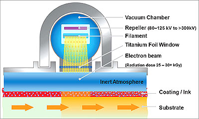 Advances in Electron Beam Curing in Wide Web Flexible