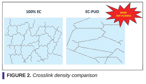 Redesign of Energy-Curable Waterborne Polyurethane Dispersions for