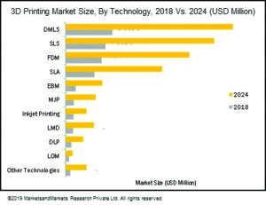3D-market-size-by-technology
