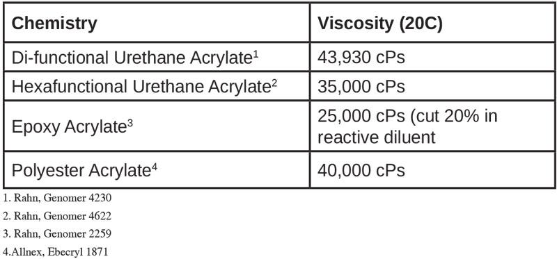 Acrylated-Oligomer-Viscosities