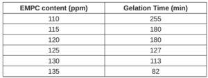 BD-PES-gelation-time