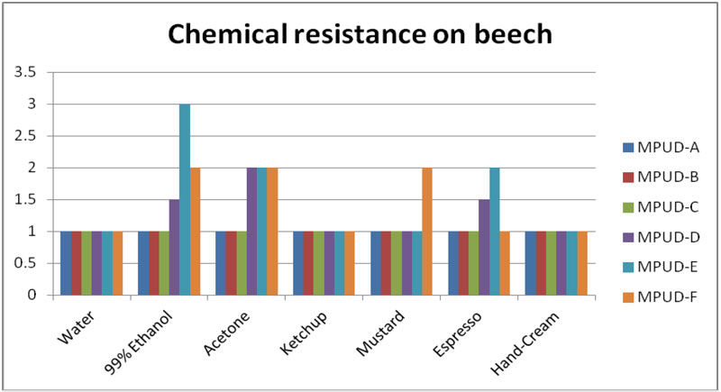 Chemical resistance result on the beech