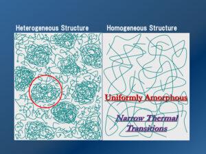 Conceptualizing-nanogels