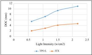DOC-formulas-light-curing-intensity