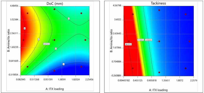 DOC-surface-contour-plots
