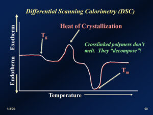 Differential-Scanning-Calorimetry