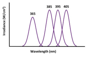 Relative wavelength distributions of UV LEDs