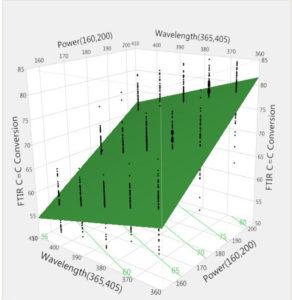 FTIR-c=c-conversion-wavelength-and-energy