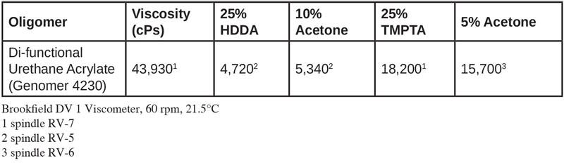 Viscosity Control of Spray Applied Coatings – Balancing