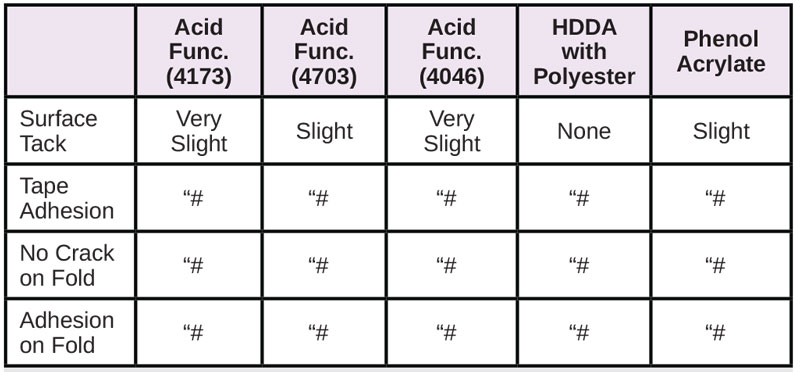 Resins-for-Difficult-Substrates-Table10