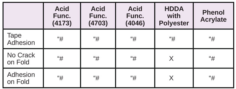 Resins-for-Difficult-Substrates-Table11