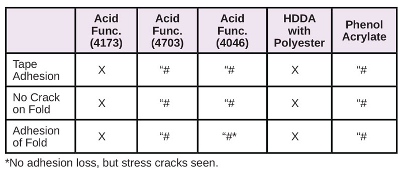 Resins-for-Difficult-Substrates-Table12