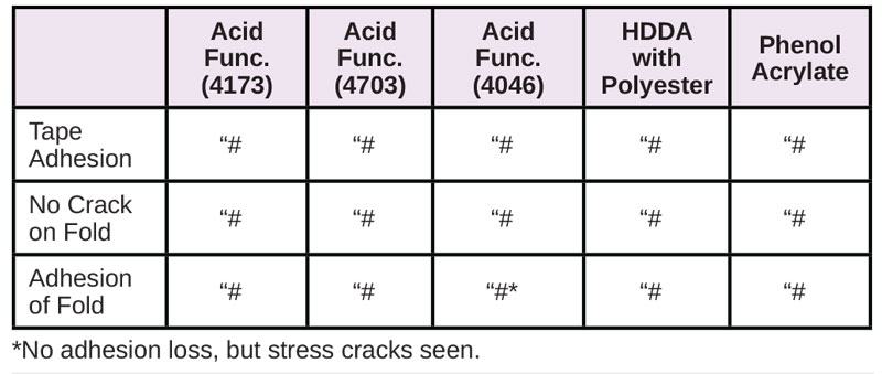Resins-for-Difficult-Substrates-Table13