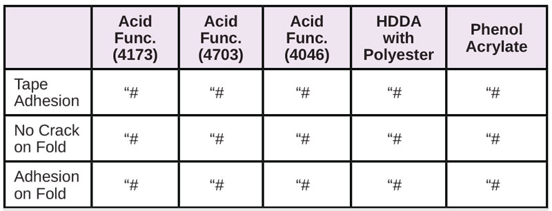 Resins-for-Difficult-Substrates-Table14