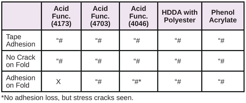 Resins-for-Difficult-Substrates-Table15
