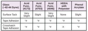 Resins-for-Difficult-Substrates-Table20