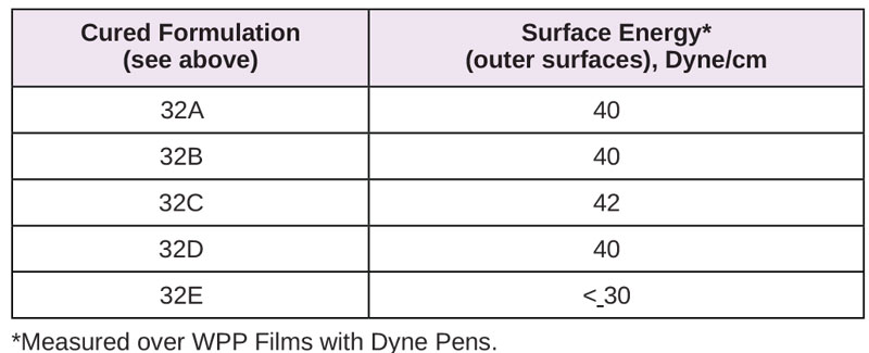 Resins-for-Difficult-Substrates-Table5