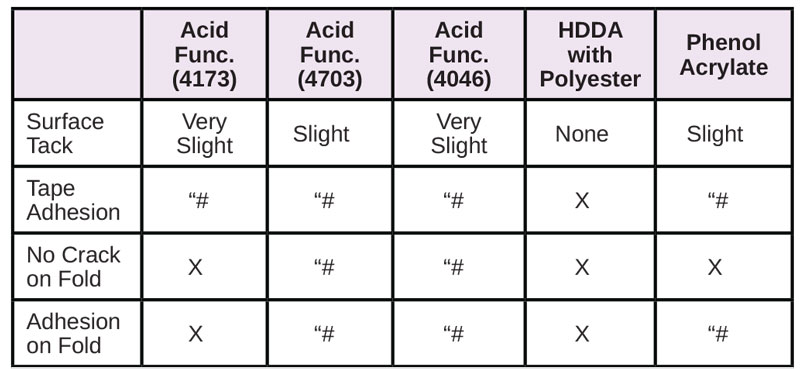 Resins-for-Difficult-Substrates-Table6