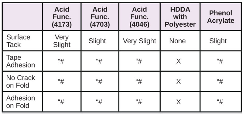 Resins-for-Difficult-Substrates-Table7