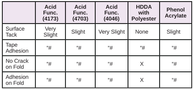 Resins-for-Difficult-Substrates-Table8