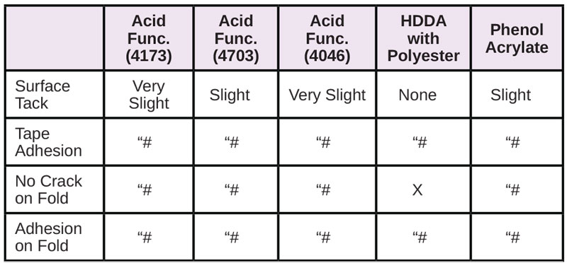 Resins-for-Difficult-Substrates-Table9