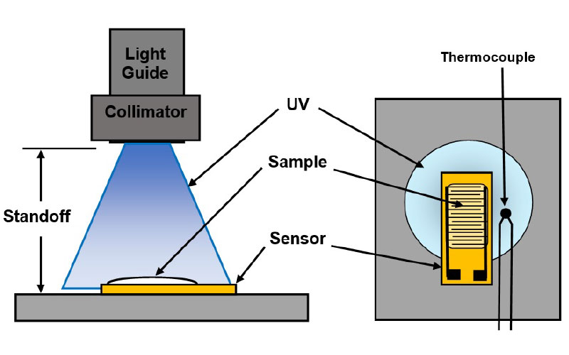 Test-set-up-for-UV-cure