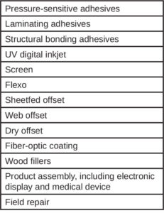 UV LED technology areas of use