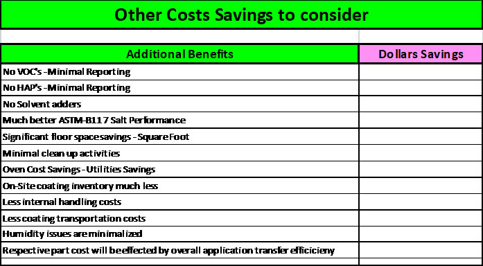 UV-coatings-cost-savings