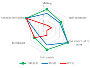 UVPUD-comparative-performance