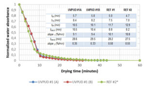 UVPUD-drying-kinetics