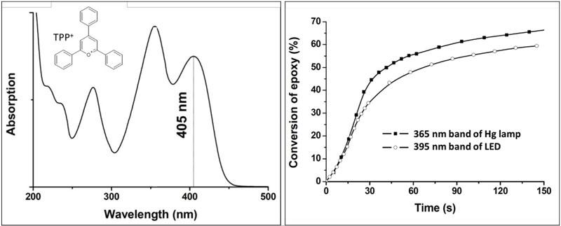 absorption-photopolymerization