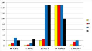 Figure 7. Cure speed (m/min) of EC PUD-based CMYK inkjet inks with mercury lamps