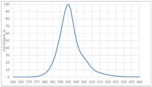 axis-nanometers