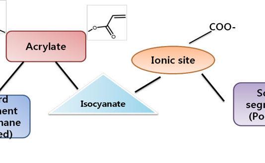chemistry UV-curable polyurethane dispersion