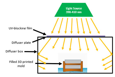 Cure schematic for lens fabrication