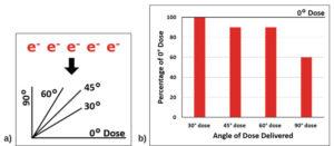 dose-distribution-electron-beam