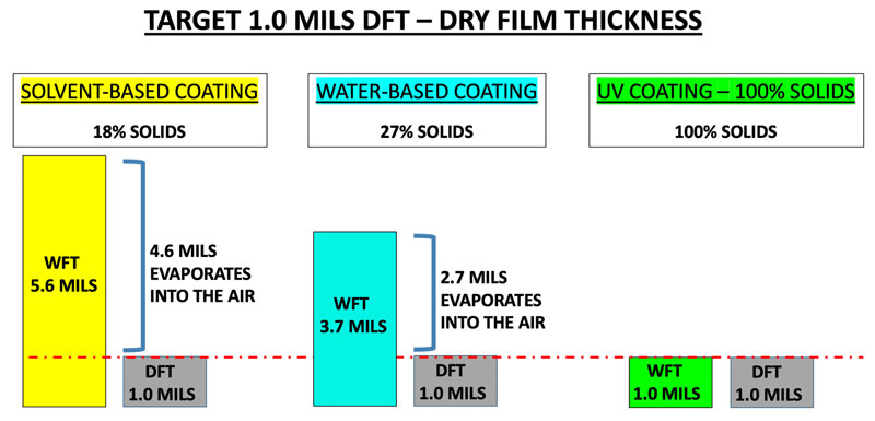 dry-film-thickness