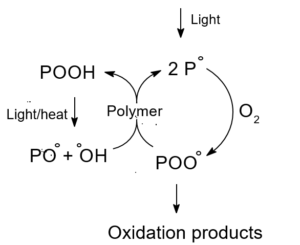 schematic-chemical-mechanism-photooxidation