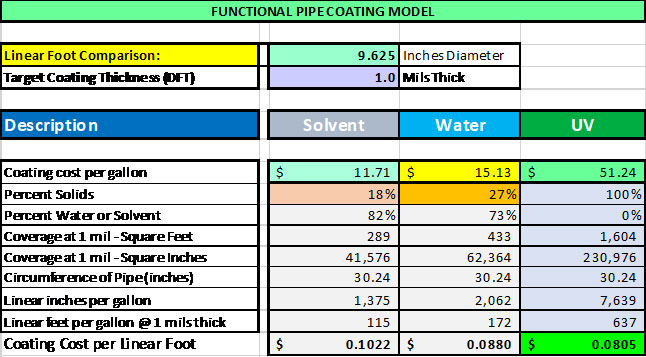 functional pipe coating model
