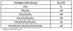 glass-transition-temp-table1