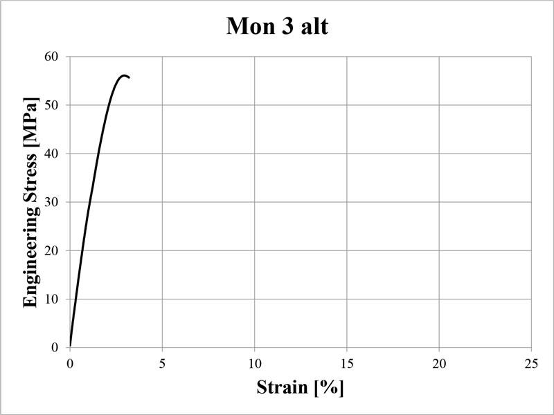 Stress vs Strain Mon 3 alt