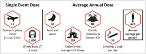 radiation-exposure-doses