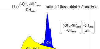 ratio-oxidation-hydrolysis