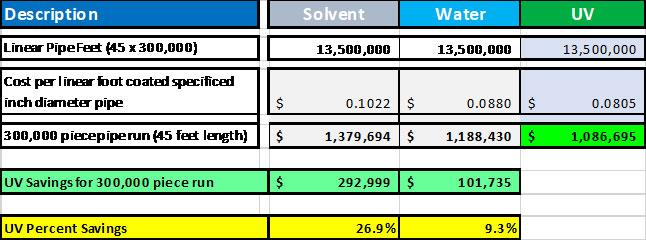 savings-UV-coatings-over-solvent