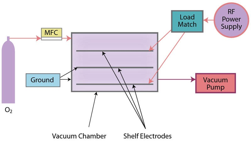 Schematic of cold gas plasma system