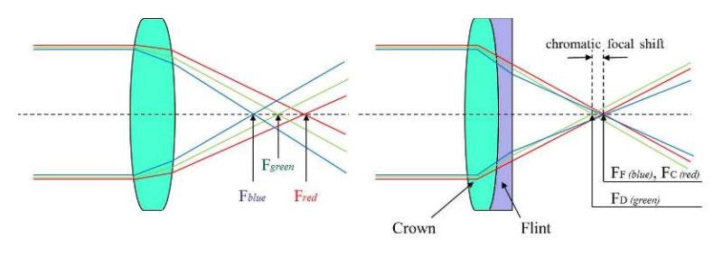 Singlet vs. doublet lens