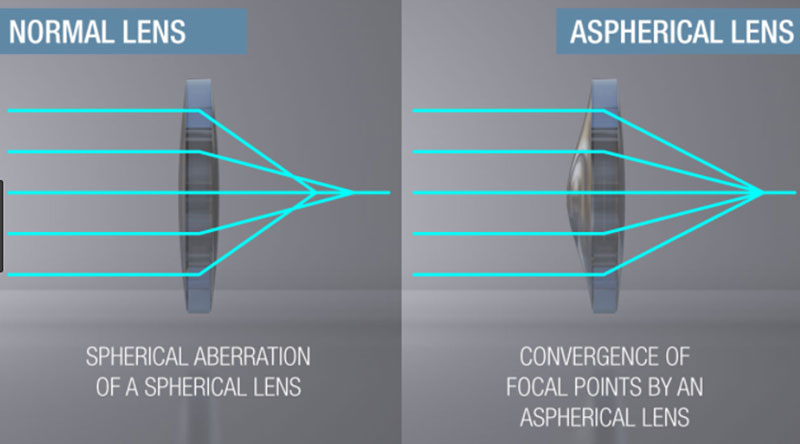 Spherical vs. aspherical lens