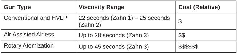 Spray Equipment Comparison