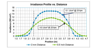 Irradiance Profile vs Distance