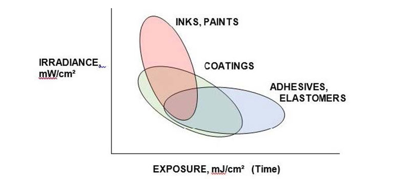Irradiance vs. Exposure